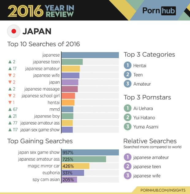 Hentai Catagories